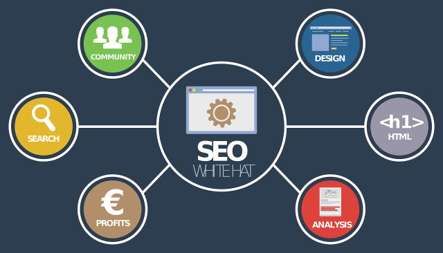 SEO strategie